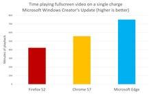 Windows 10: Chrome vs Firefox vs Edge. Guess which wins Microsoft's battery-life test?