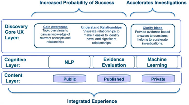The Architecture Behind IBM Watson Discovery Advisor