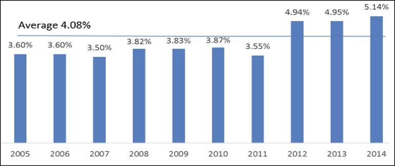 SIM IT Trends - IT investment as percent of revenue
