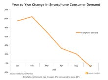 Smartphone buyers bored: A look at how Samsung interest waned