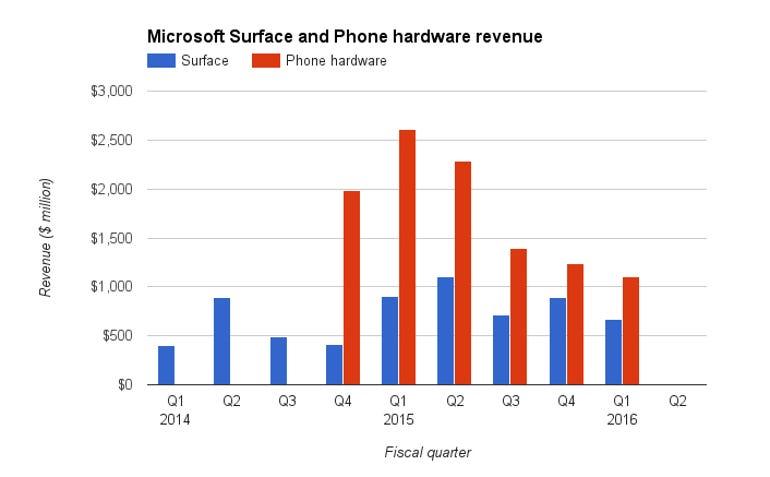 microsoft-surface-phone-revenue.jpg