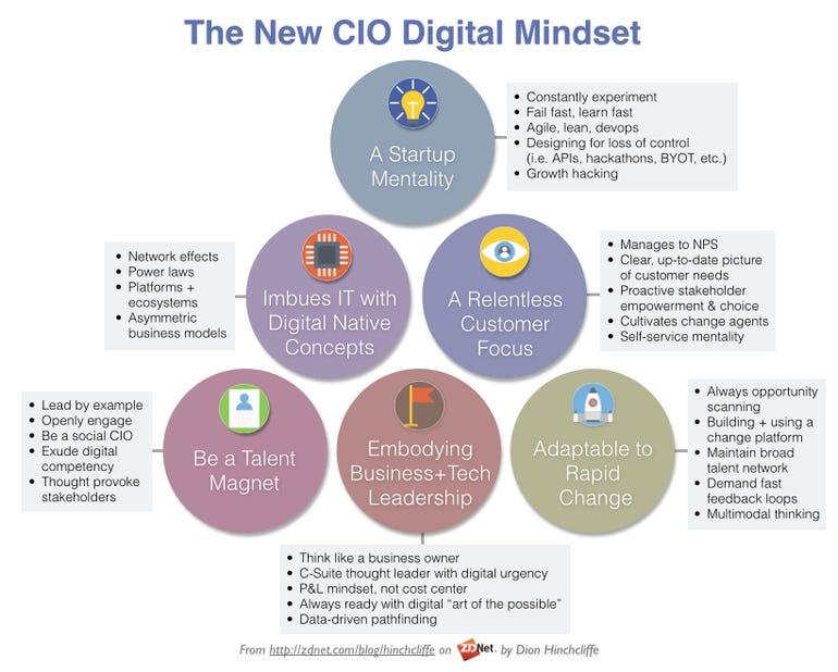 The New CIO Mindset: Startups, Digital Laws, Customer Experience, Talent, Business Leadership, Rapid Change