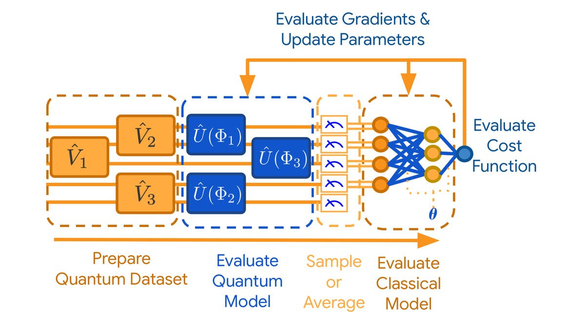 google-quantum-classical-neural-net-evaluation.png
