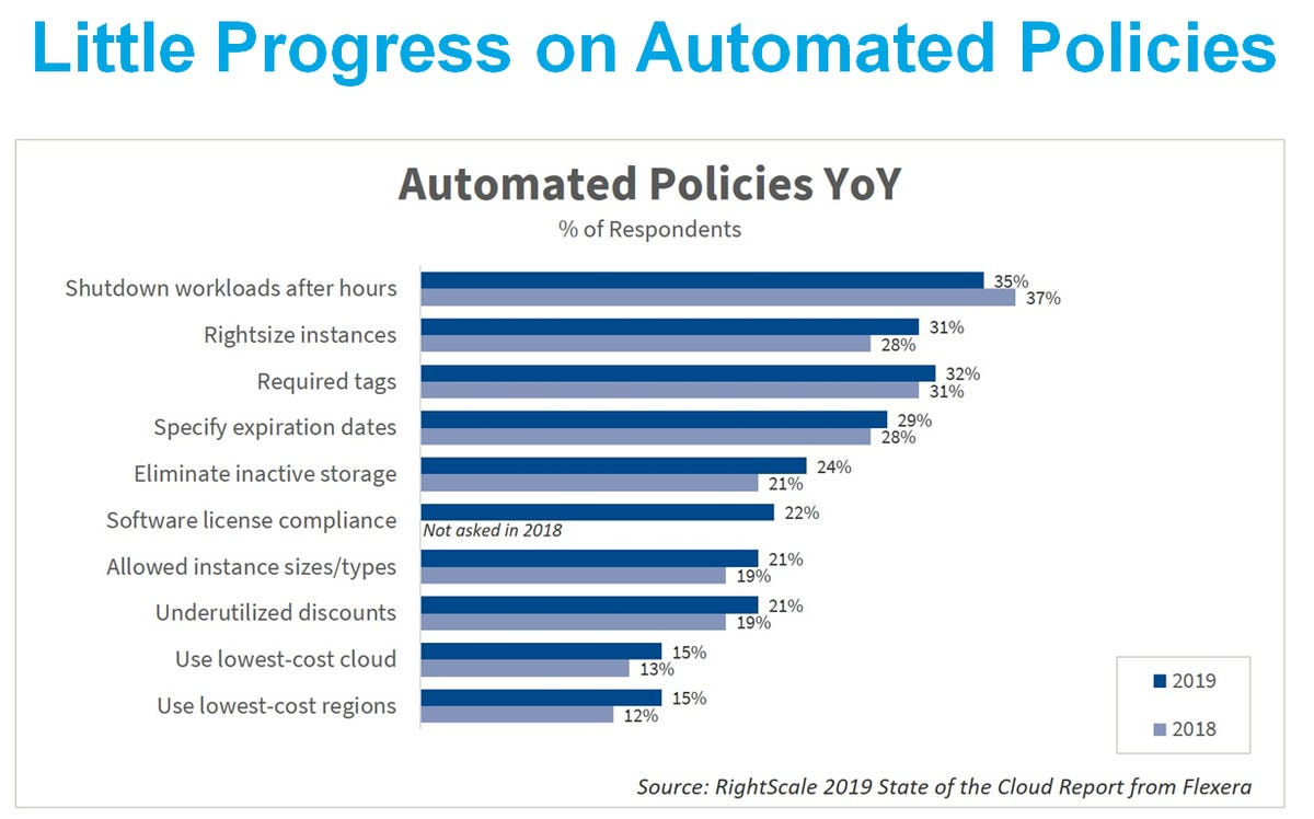 rightscale-2019-cloud-automation-costs.png