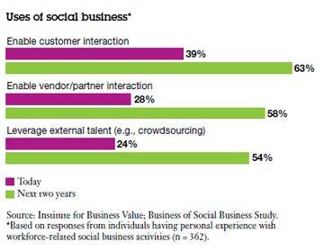 ibm social business 2