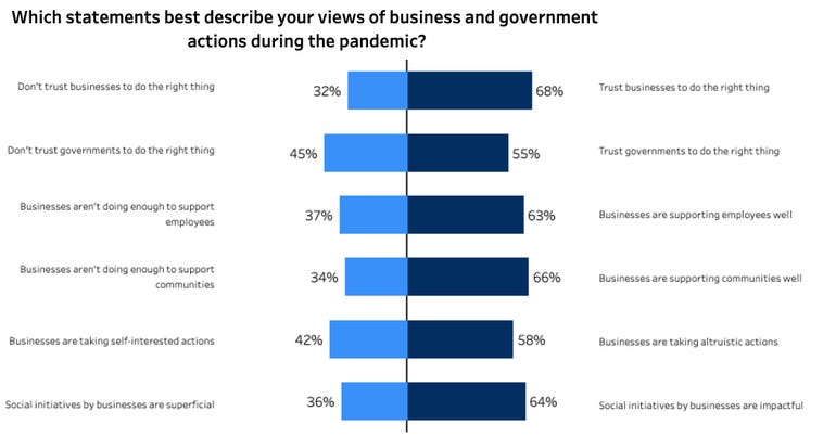 One-third of customers do not trust businesses to do the right thing
