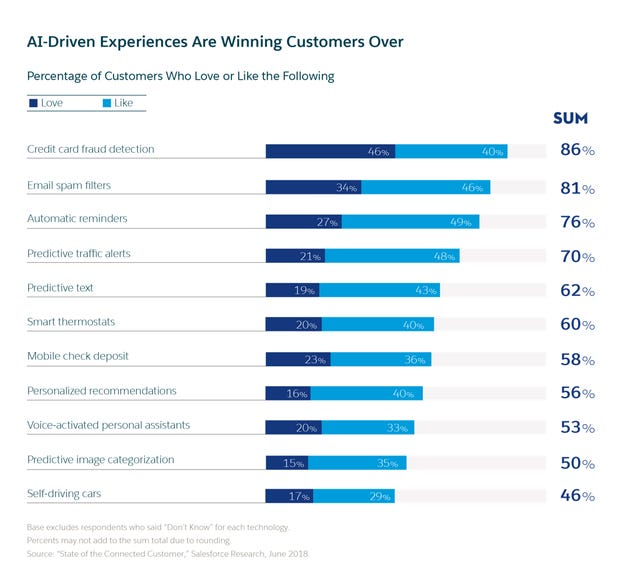 Most customers say AI is improving their experiences
