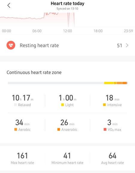 Heart rate data in the Zepp app