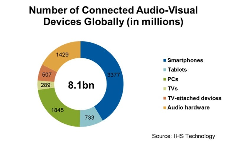 Over 8 billion devices connected to the internet