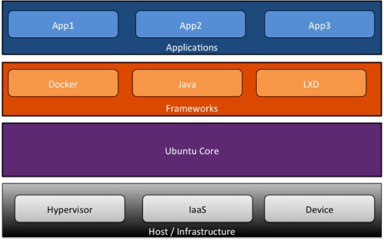 Ubuntu Core Architecture