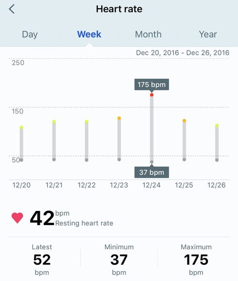 Heart rate weekly trends