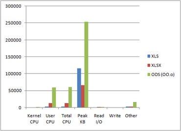 Comparison of OpenOffice.org versus Office 2007 resource consumption