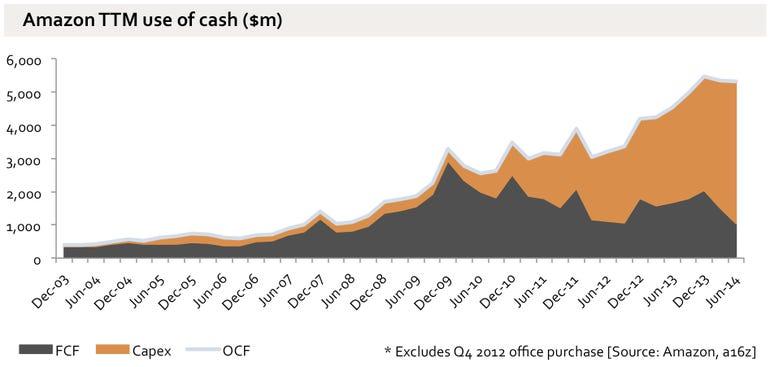 amazon cash flow