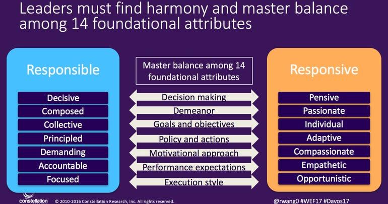 14 foundational attributes of leadership Davos