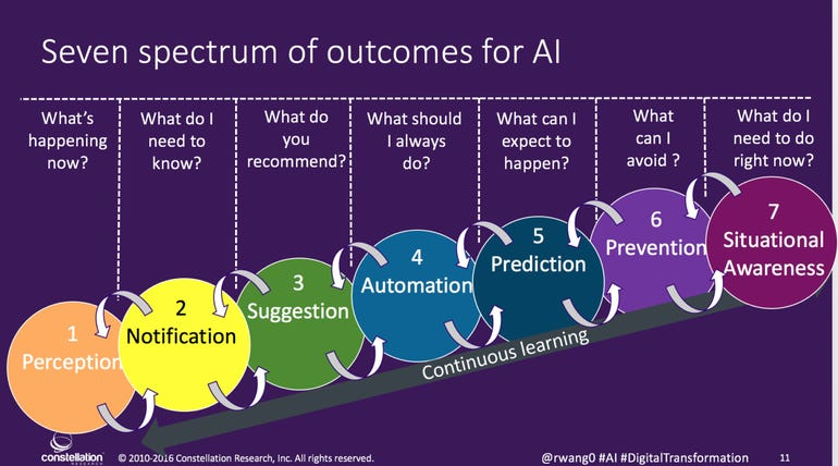 Spectrum of outcomes for AI