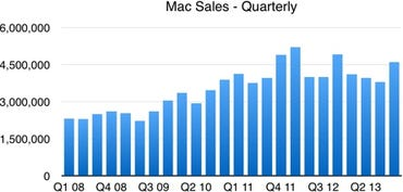 Mac sales data