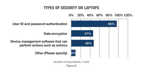 types-of-security-on-laptops.png