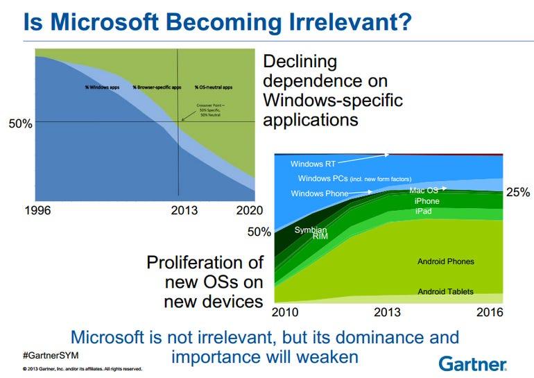 microsoft irrelevant slide