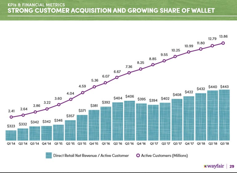 wayfair-customer-metrics-q3.png