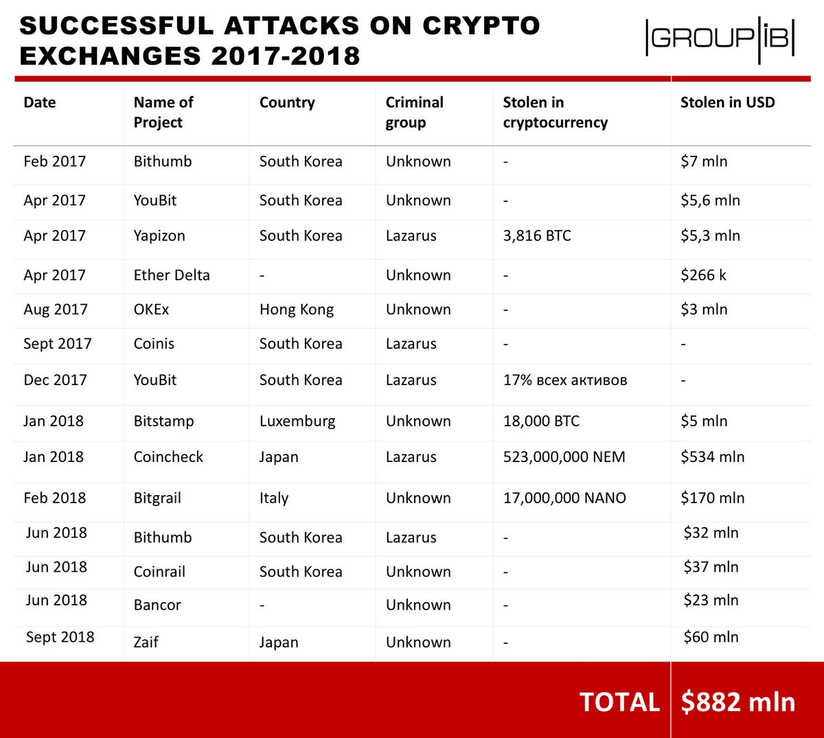 group-ib-trading-platform-hacks.jpg
