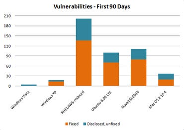Vista 90-day security report