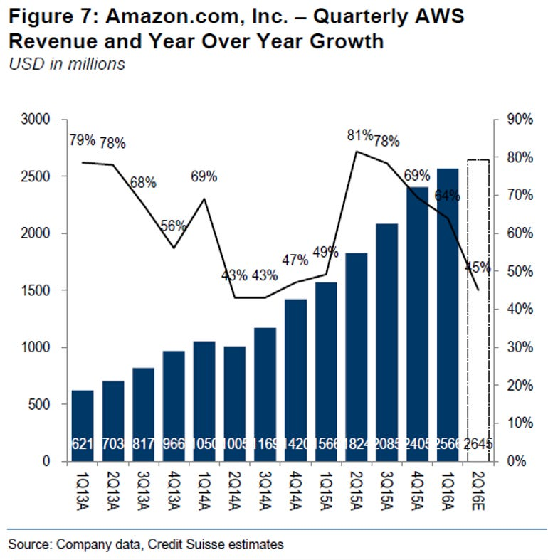 aws-projections-q2-2016.png