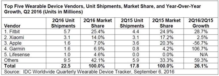 Apple's failed fashion gamble