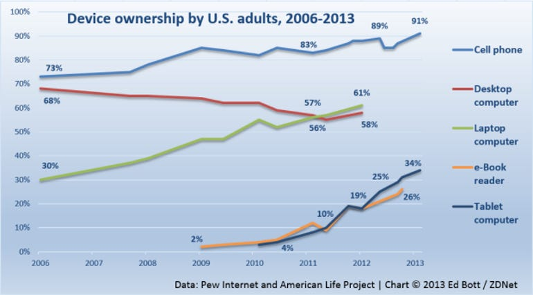 pew-internet-devices-us-small