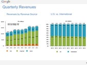 Google's Q2: $12.67B in revenue, $6.08 EPS, business chief departing