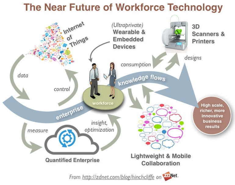 The Near Future Of Workplace Technology: Wearable, 3d printer, quantified enterprise, mobile collaboration, knowledge flow