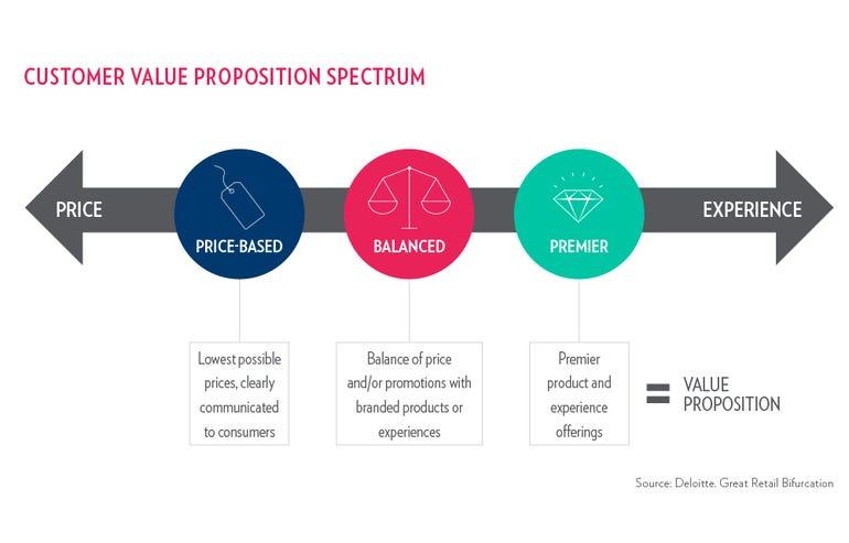 customer-value-proposition-spectrum.png