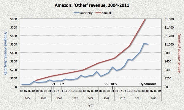 """Amazon """"other revenue"""" over time"""