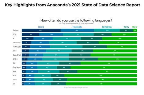 anaconda-most-popular-languages.png