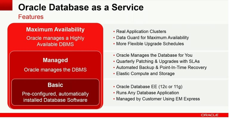 oracle database as a service features