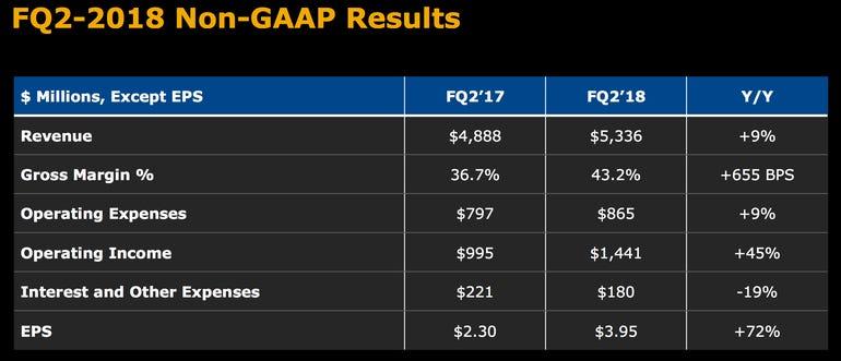 western-digital-q2-earnings.png