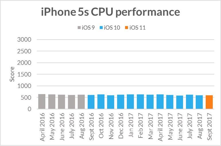 iphone5s-sling-shot-extreme-cpu-performance.jpg