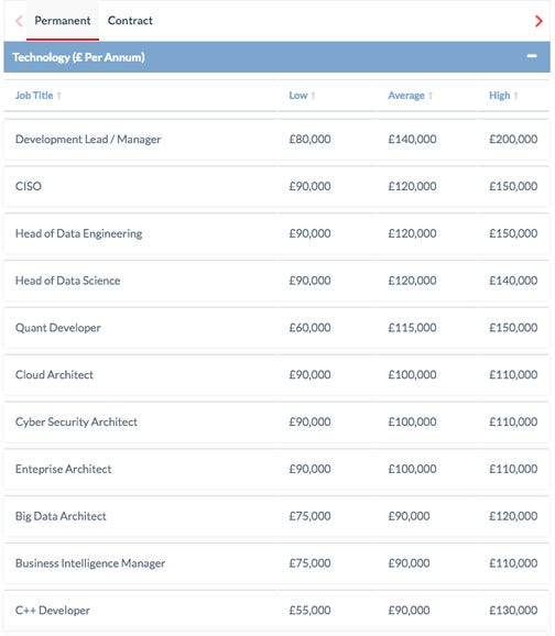The programming languages and developer jobs that pay you the most