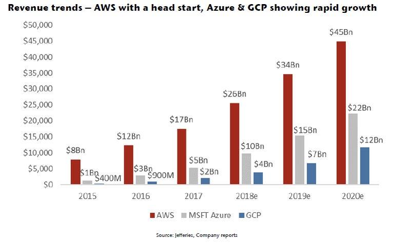 cloud-revenue-trends-0818.png