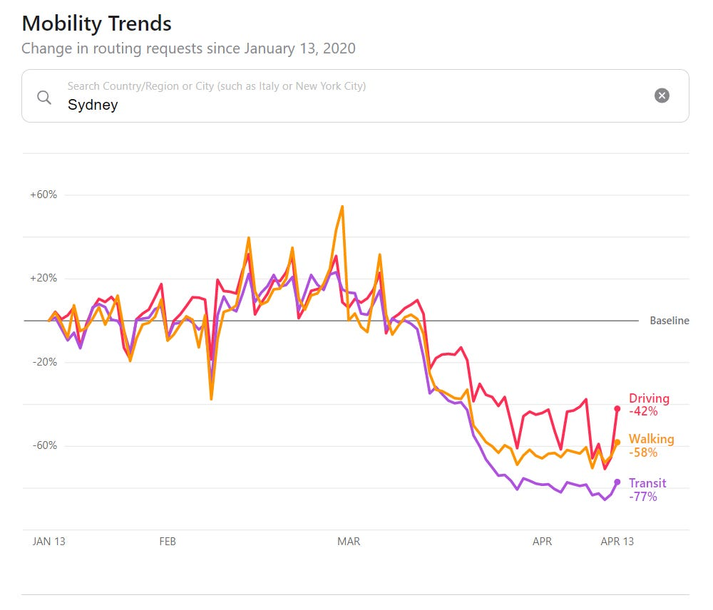 apple-mobility-trend-tool.png