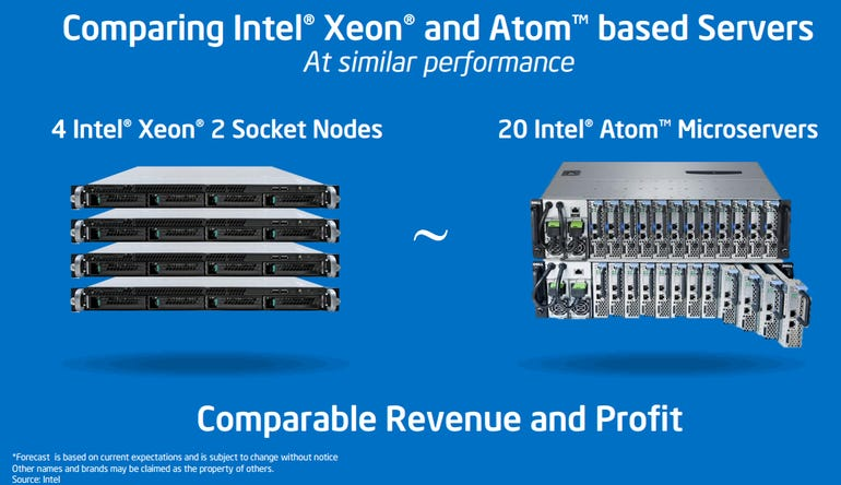 intel servers chart