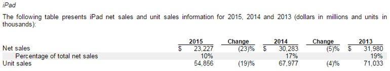 apple-ipad-sales-2015.png