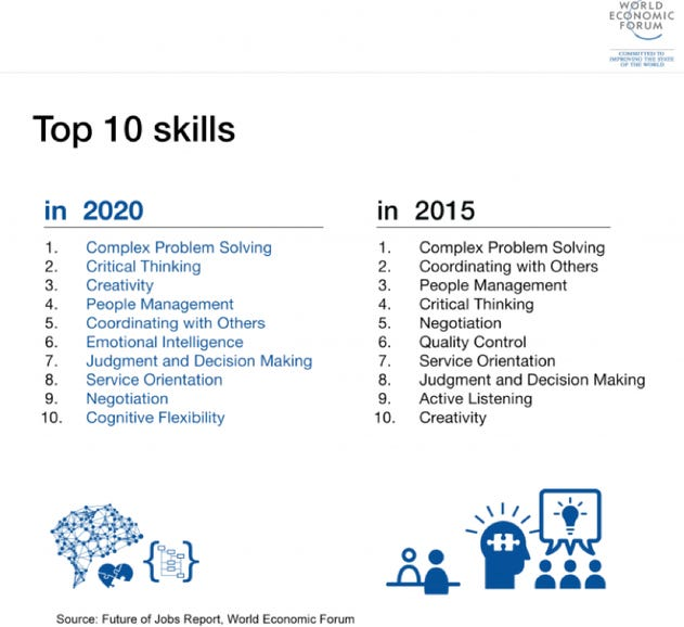 Top 10 in-demand skills in 2020 compared with 2015