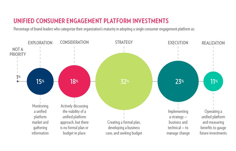 unified-consumer-engagement-platfrom-investments.png