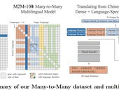 Facebook AI open sources multilingual machine translation model