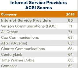 ISP-Satisfaction-Report-2013