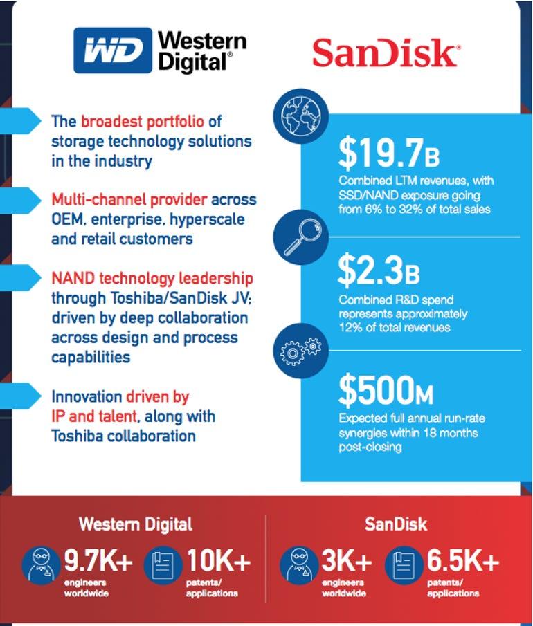 sandisk-westdigital1.png