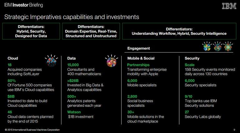 ibm-strategic-imperatives-2015.png