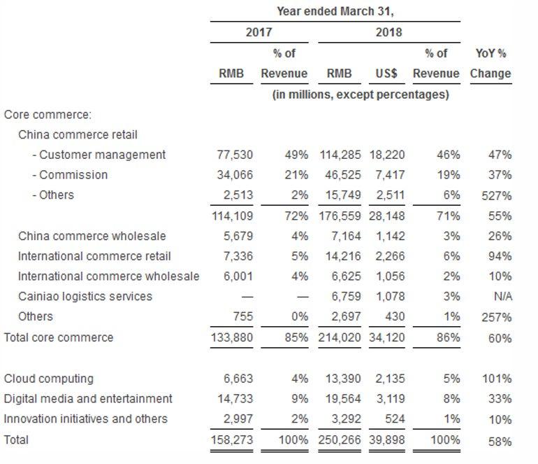 alibaba-cloud-revenue-fiscal-2018.png