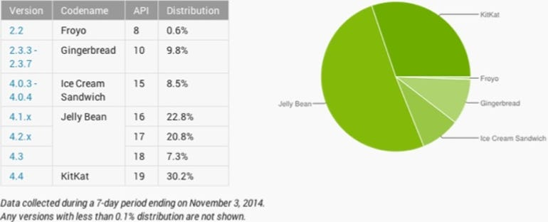 Android usage