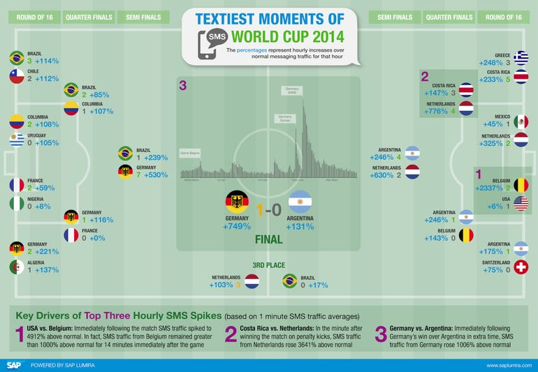 Textiest World Cup Infographic